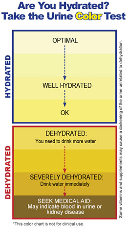 fitness health wellbeing hydration urine color resilience preparedness